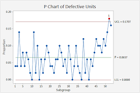 Interpret The Key Results For P Chart Minitab Express