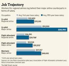 Pilot Salary Chart Jetblue Hiring Pilots No Experience Necessary Anandtech