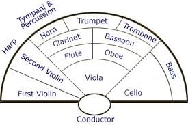 13 Memorable Orchestra Seating Order