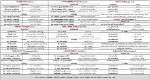 Image Result For German Verb Conjugation Chart German Verb