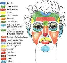 Acupressure Face Chart Reflexology Foot Chart