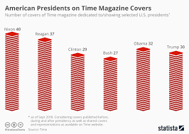 President Height Chart Chart U S Presidents On Time Magazine Covers Statista