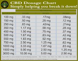 Edible Dosage Chart Cbd Dosing Chart Cbd Hemp Oil Outlet