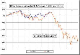 Comparison Of The Stock Market Between 1937 And 2010 The