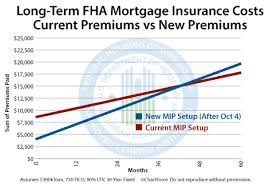 New Fha Mortgage Insurance Premiums Breakeven In 43 Months