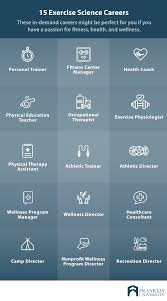 Careers With Exercise Science Degree What Can You Do With An Exercise Science Degree Franklin Edu
