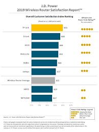 Wireless Router Satisfaction Declines As Bandwidth Demand