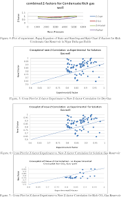 Standing Katz Chart Figure 4 From Natural Gas Compressibility Factor Correlation