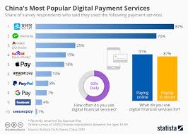 Amazon Pay Chart Chart Chinas Most Popular Digital Payment Services Statista
