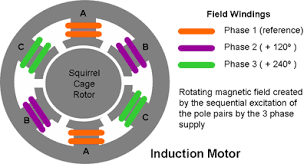 electric drives ac motors description and applications Ac Motor Diagram the magnitude of the rotating flux wave is proportional applied mmf ignoring the effect of the back emf set up by the induced currents in the rotor ac motor diagram pdf