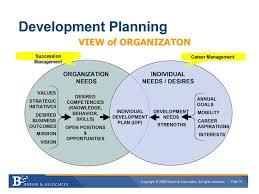 Training Strategy Talent Management A Training Strategy Employee Development Model