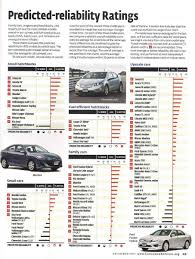 Cruze Reliability: Consumer Reports - Page 5