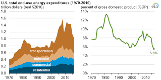 In 2016 U S Energy Expenditures Per Unit Gdp Were The
