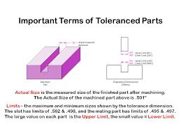 Slot Tolerance Chart Fits And Tolerances Ppt Video Online Download