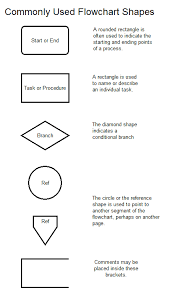 43 Methodical Diamond Shape In Flowchart