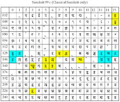 Hindi Font Chart Pdf Fonts And Technical Manuals For Itranslator
