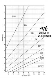 Board Volume Chart Volume To Weight Ratios Surf Simply