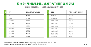Pell Grant Estimate Chart
