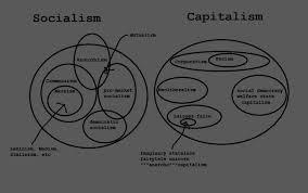 Socialism And Communism Venn Diagram Capitalism Vs Socialism Venn Diagram Completely 100 Accurate Found