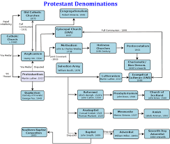 74 Veracious Christian Denomination Tree