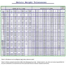 Standard Tolerance Chart Metric Metric Weight Tolerances Weight And Scale Calibration