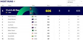 Icc World Cup 2019 Points Table Highest Run Scorer Wicket