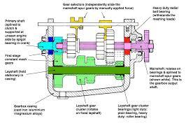 slinding mesh gearbox pearltrees gearbox diagram subaru at Gear Box Diagram