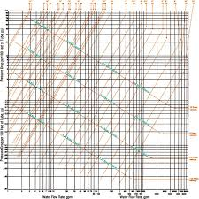 Copper Pipe Diameter Chart 62 Ageless Water Line Sizing Chart