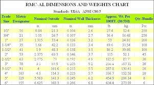 Pvc Conduit Fill Chart Xhhw Pvc Conduit Fill Table Duokolthofveinberg Com