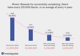 1.1 5 things to know before buying your first bitcoin: How Does Bitcoin Mining Work