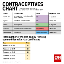 Popcom Lists 23 Contraceptives Left On The Market Most
