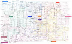 Metabolic Pathways Chart Map Of All Human Metabolic Pathways Or My World In The