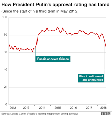 Russias Putin Softens Pension Reforms After Outcry Bbc News