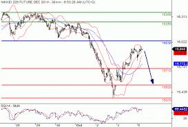 Nikkei 225 Intraday Chart Nikkei225 Index Nikkei 225 Ose Z4 Intraday Under