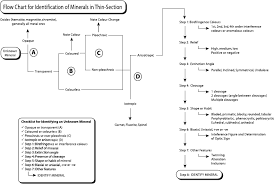 Flow Chart For Identification Of Minerals In Thin Section Flu