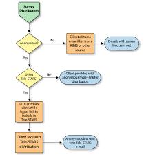 Survey Request Process Flowcharts University Surveys