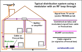 digital tv aerial wiring diagram wiring diagram using an rf modulator loop through