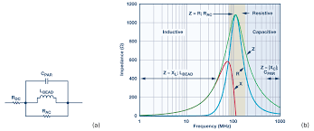 How To Select Ferrite Bead For A Design Ferrite Beads Demystified Analog Devices