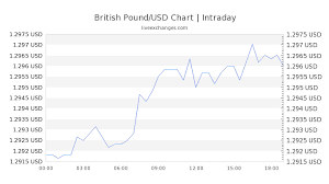 Pound To Usd Chart 12 90 Gbp To Usd Exchange Rate Live 16 99 Usd British