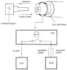 2005 hyundai elantra wiring diagram 2005 image 2005 hyundai tiburon wiring diagram wiring diagram for car engine on 2005 hyundai elantra wiring diagram