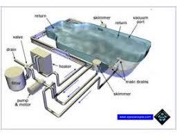 similiar inground pool plumbing schematics keywords in ground pool piping schematic get image about wiring diagram