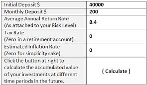 Palmetto Cash 5 Frequency Chart Reaching Financial Goals Beyond Your Risk Tolerance Nasdaq