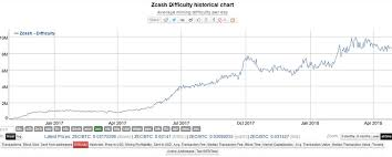 Zcash Difficulty Chart Lets Talk About Asic Mining Mining Zcash Community Forum