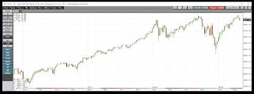The Stock Market Trade Brings Volatility Proshares Vix
