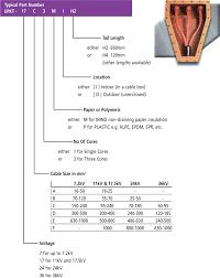 Tyco Epkt Heat Shrink Selection Chart