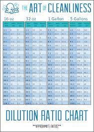 Liquid Chart Free Liquid Cleaner Dilution Ratio Chart The Art Of