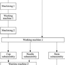 Flowchart Of Production Process Download Scientific Diagram
