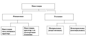 Инвестиции понятие и виды Курсовая работа Классификация инвестиций по критерию объекта вложения капитала