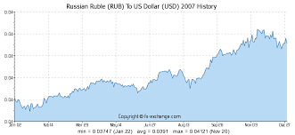 Rubles To Dollars Conversion Chart 499 Rub Russian Ruble Rub To Us Dollar Usd Currency