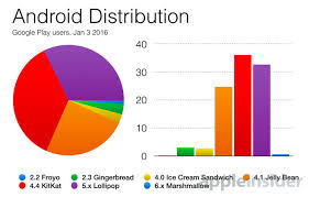 Android Fragmentation Chart Year Old Android 5 Lollipop On 33 Of Google Play Users But